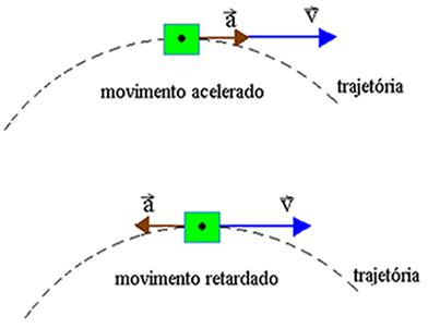 Partícula em movimento acelerado e em movimento retardado
