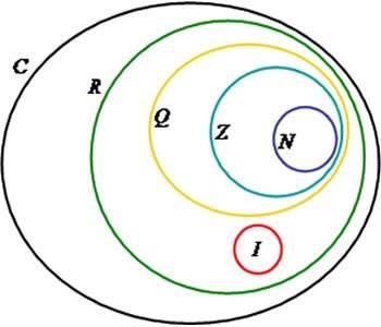 Os conjuntos são os dos números: naturais, inteiros, racionais, irracionais, reais e complexo.