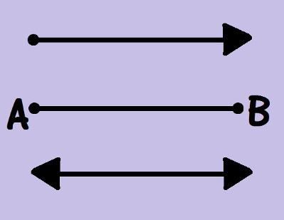 Na figura, há três exemplos, o primeiro é uma semirreta, o segundo é um segmento de reta e o terceiro é uma reta