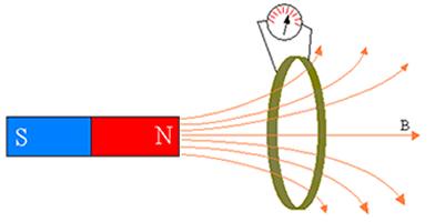 Quando o ímã se aproxima da espira, o ponteiro do galvanômetro deflete num sentido, quando se afasta, o ponteiro deflete no outro sentido