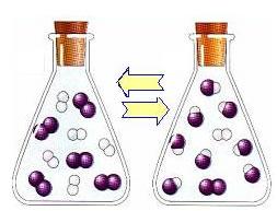 Em um recipiente fechado, o gás hidrogênio e o gás iodo reagem originando o iodeto de hidrogênio, cujas moléculas em determinado momento começam a rea
