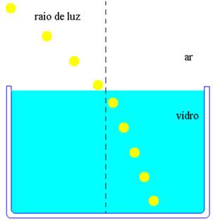 Representação do modelo de Newton para a refração