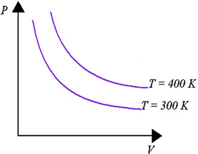No diagrama PV, isotermas (linhas em que a temperatura é constante) nunca se cruzam