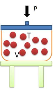O estado de um gás é determinado pelas variáveis de estado: pressão (p), volume (V) e temperatura (T)