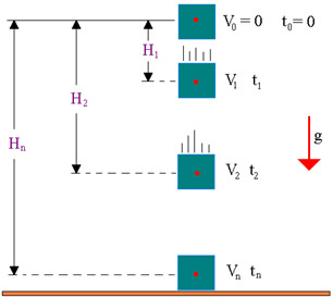 Sistema de referência para o movimento de queda livre, com orientação do eixo para baixo