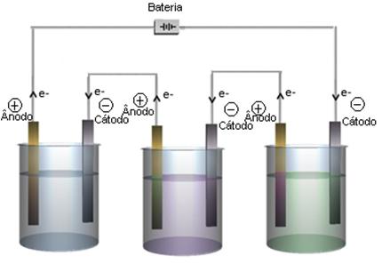 Esquema geral de eletrólise em série
