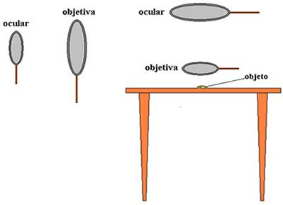As lentes da esquerda são de observação horizontal; as lentes da direita, de observação vertical