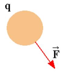 Carga de prova (q) lançada em um campo elétrico