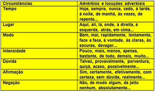 De acordo com as circunstâncias, os advérbios se classificam de formas distintas