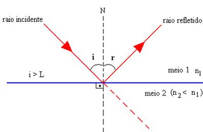 Como o ângulo de incidência é maior do que o ângulo limite, os raios são refletidos
