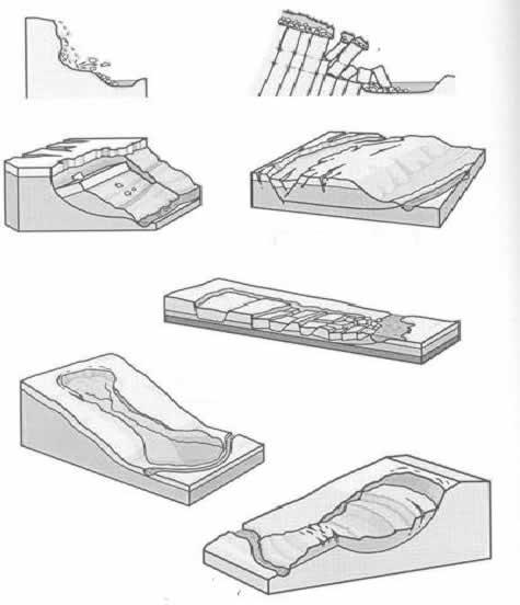 Exemplos de processos do movimento do regolito