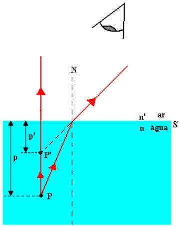 P e P' são, respectivamente, os pontos do objeto e a imagem do objeto visto por um observador externo