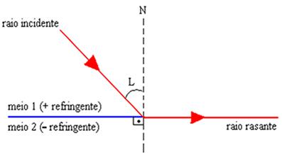 Quando o ângulo incidente é igual ao ângulo limite, surge um raio rasante