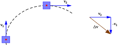Regra do polígono aplicada para a velocidade vetorial