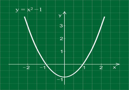 A concavidade da parábola define o ponto máximo e o ponto mínimo da função do 2º grau.