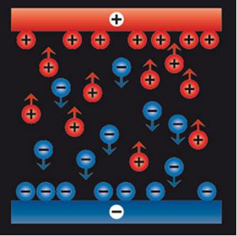 A eletroquímica estuda como os cátions e os ânions comportam-se nas pilhas e baterias, bem como na eletrólise