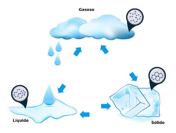 A matéria pode ser encontrada no estado gasoso, líquido e sólido.