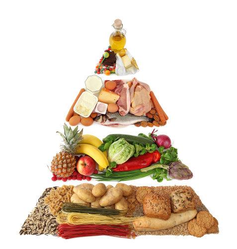 A pirâmide alimentar é uma orientação para que todos possam ter uma alimentação mais saudável