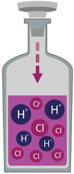 A quantidade de hidrônios na água depende da força do ácido