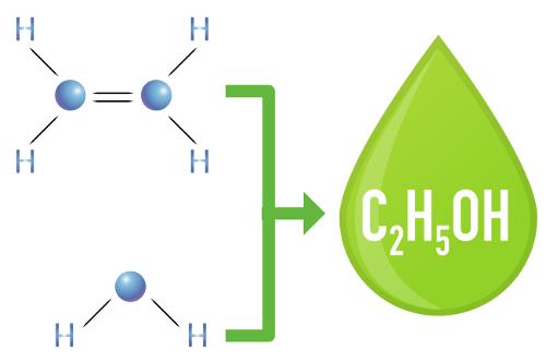 A substância etanol pode ser originada a partir de uma reação de adição em alcenos