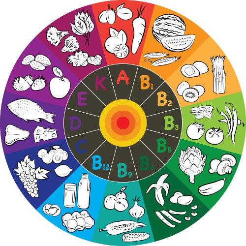 Uma alimentação saudável inclui fontes de vitaminas