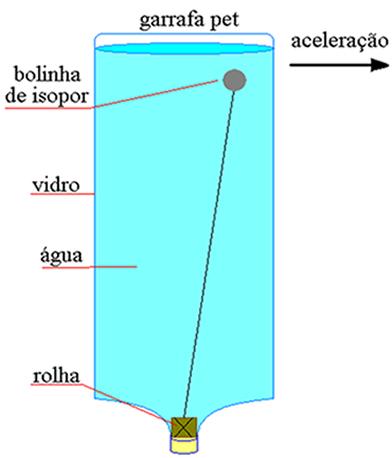 Acelerômetro montado