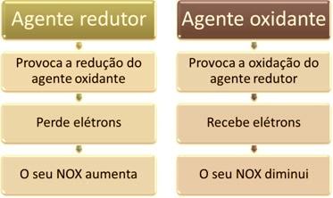 Conceitos de agente redutor e agente oxidante