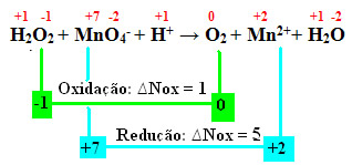 Água oxigenada oxidando e atuando como agente redutor