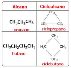 Exemplos de nomenclatura de alcanos e cicloalcanos.