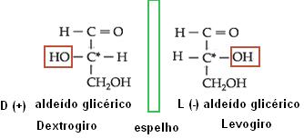 Isomeria do aldeído glicérico.