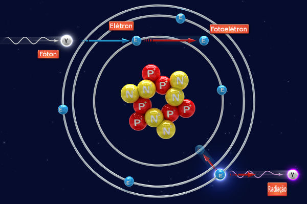 Alguns materiais possuem seus elétrons arrancados graças ao efeito fotoelétrico