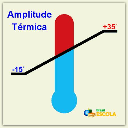 Amplitude térmica é a diferença entre a temperatura máxima e a temperatura mínima de uma região