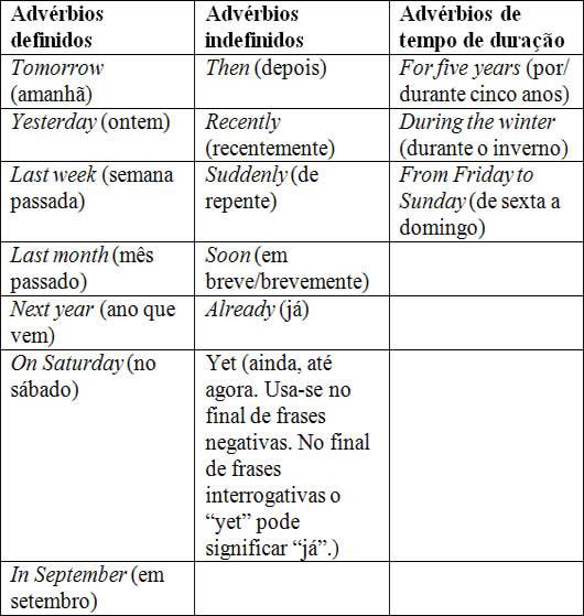 Amado Adverbs of time. Advérbios de tempo - Brasil Escola SQ47