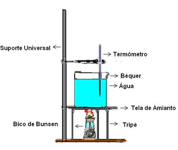 Esquema da aparelhagem do experimento em que será medido o aquecimento da amostra de água pura e misturada com sal.