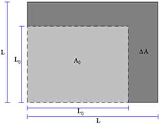Após ser aquecida, a chapa metálica tem suas dimensões aumentadas