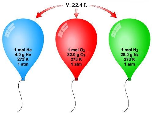 Balões com exemplos de componentes molares de diferentes substâncias