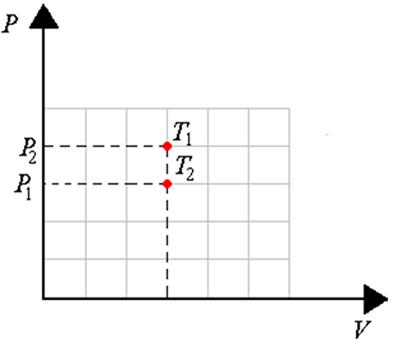 Diagrama PV para um processo isovolumétrico para um gás que teve sua temperatura variada