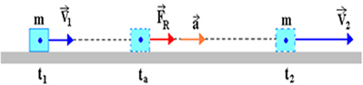Bloco de massa m sujeito a um conjunto de forças