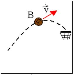 Figura 1: Bola sendo arremessada em direção à cesta