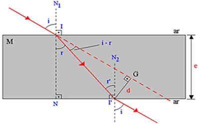 Lâmina de espessura (e) com 8 cm de distância entre a direção final de propagação.