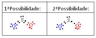 Exemplos de cálculo da carga formal