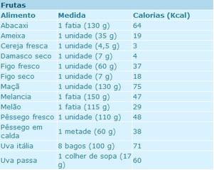 Ainda é comum, principalmente em referências de alimentos, a utilização do termo caloria como sinônimo de quilocaloria.