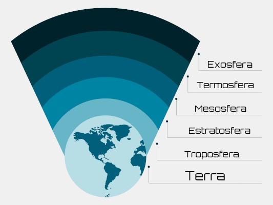 Camadas da atmosfera terrestre segundo a variação de temperatura.