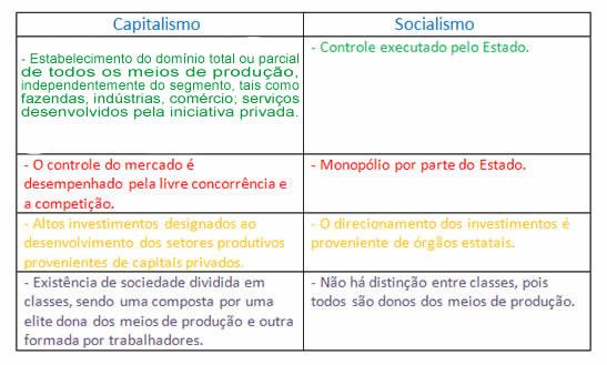 Diferenças entre o Capitalismo e o Socialismo