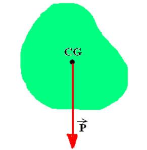 Centro de gravidade de um corpo