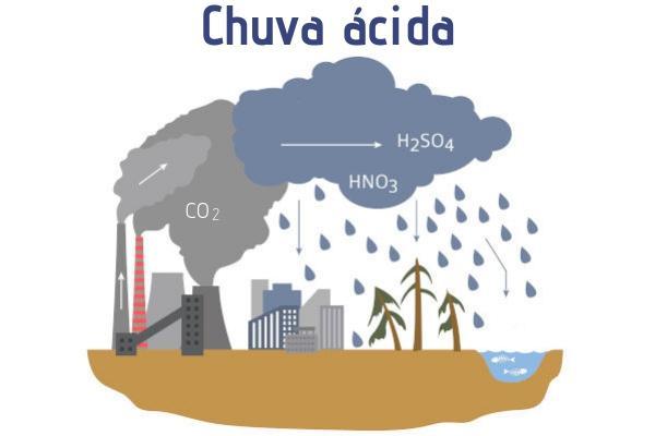 A chuva ácida é um fenômeno provocado pela emissão de gases poluentes à atmosfera, que, ao reagirem com a água, tornam-na ácida.