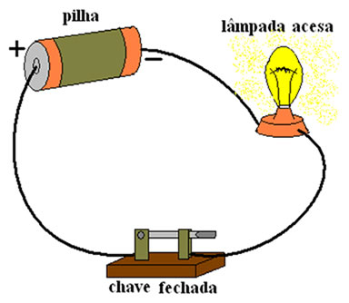Figura 2 - A lâmpada acende quando a chave está fechada