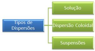 Classificação dos principais tipos de dispersões.