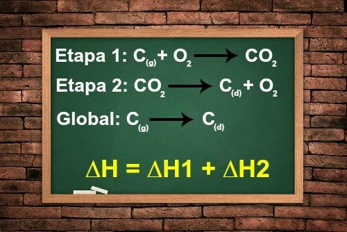 Com a lei de Hess, podemos calcular o ?H de uma reação