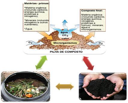 Legenda: Esquema do processo de compostagem
